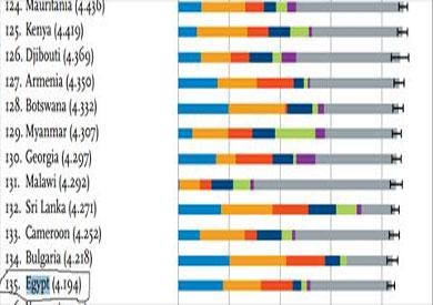 مصر احتلت المركز 135 ضمن 158 دولة بالعالم من حيث أكثر الشعوب سعادة
