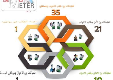تقرير حقوقي: 511 احتجاجا طلابيا خلال نوفمبر.. والمطالب السياسية في المرتبة الأولى